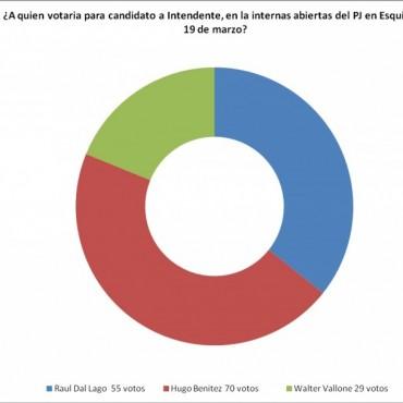 Hugo Benítez lidera la intención de voto para las internas del PJ el 19/3 en Esquina.
