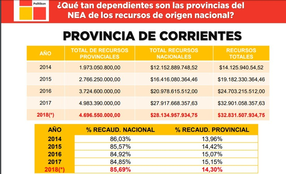 Más del 85%de los recursos de Corrientes son de origen nacional.