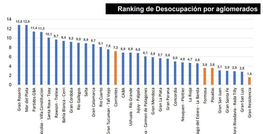 Empleo y desocupación en el NEA: Análisis de indicadores y su evolución.