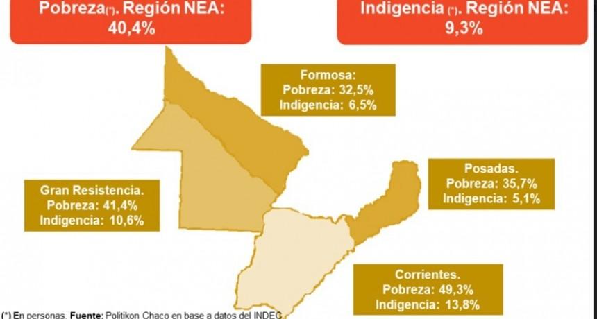 Pobreza e Indigencia en la Argentina. Resultados, análisis y comparación del país y el NEA