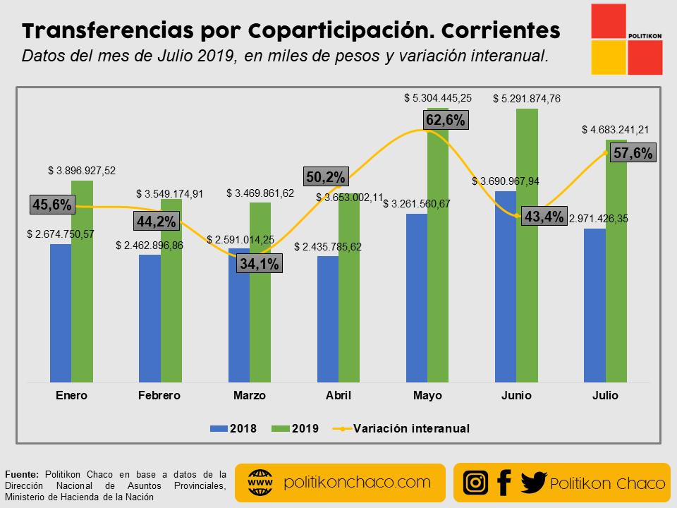 Corrientes captó más de $4.600 y creció un 57,6% interanual.