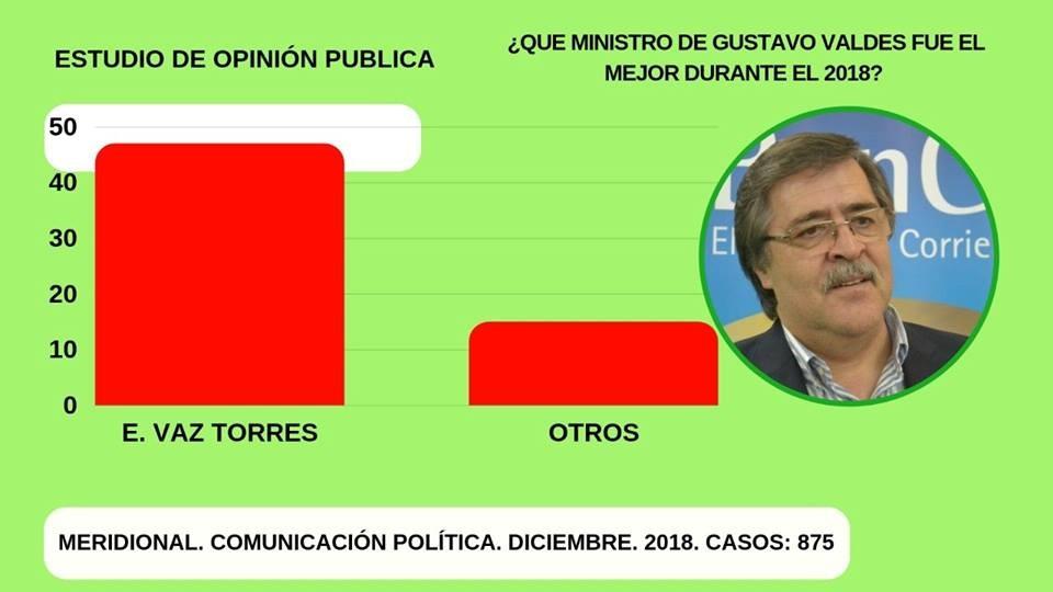 Vaz Torres elegido mejor ministro del Gobernador Gustavo Valdés.